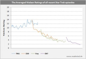 Nielsen ratings for trek TV